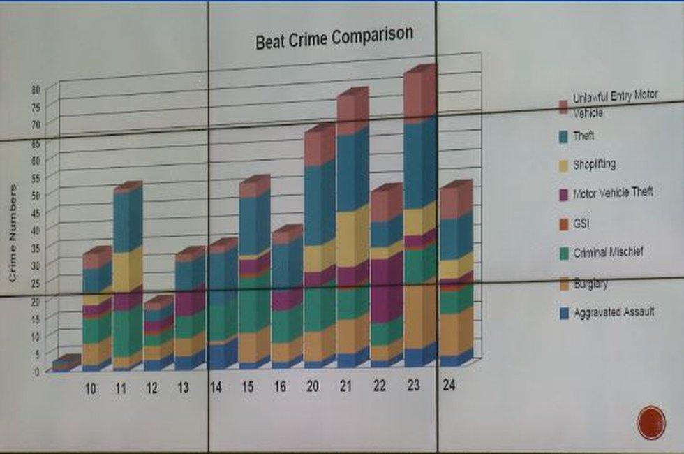 Beat crime rate comparison