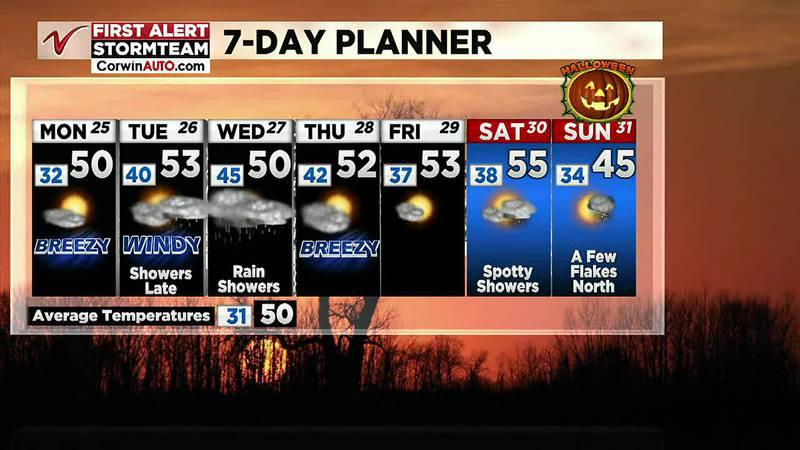 Noon Weather - October 25