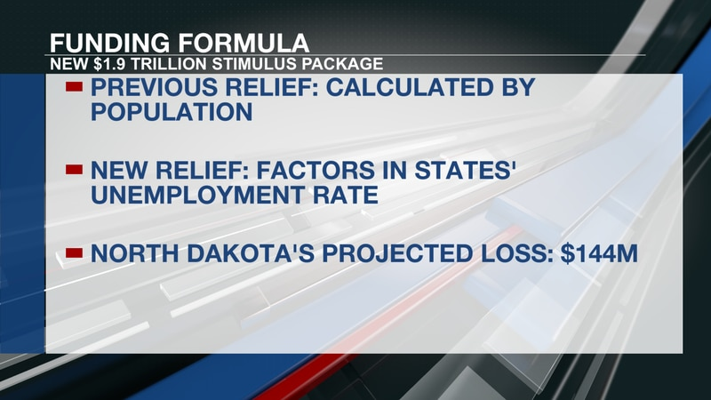 North Dakota could lose money in new COVID-19 relief package